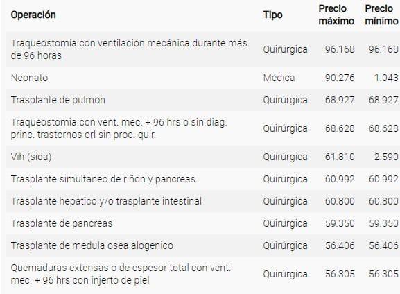 ¿Cuánto Cuesta una intervención Quirúrgica en Ciudad Real sin el seguro médico?