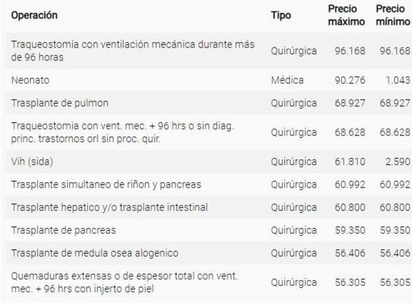 Cuánto Cuesta una Intervención Quirúrgica en Cantabria sin el Seguro de Salud