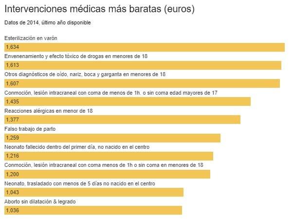 Intervenciones Médicas más Baratas en Ciudad Real Sin el Seguro Médico