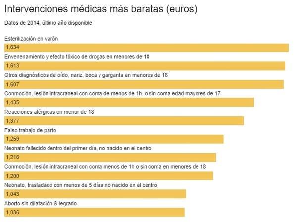 Intervenciones Médicas más Baratas en Cantabria Sin el Seguro de Salud