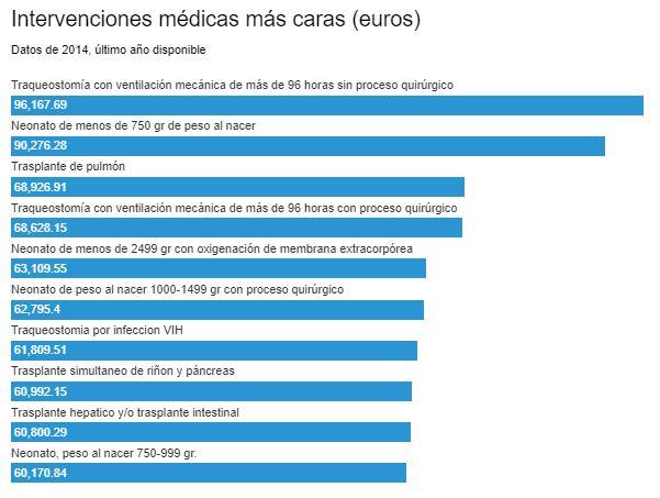 Intervenciones Médicas más Caras en Cantabria Sin el Seguro de Salud